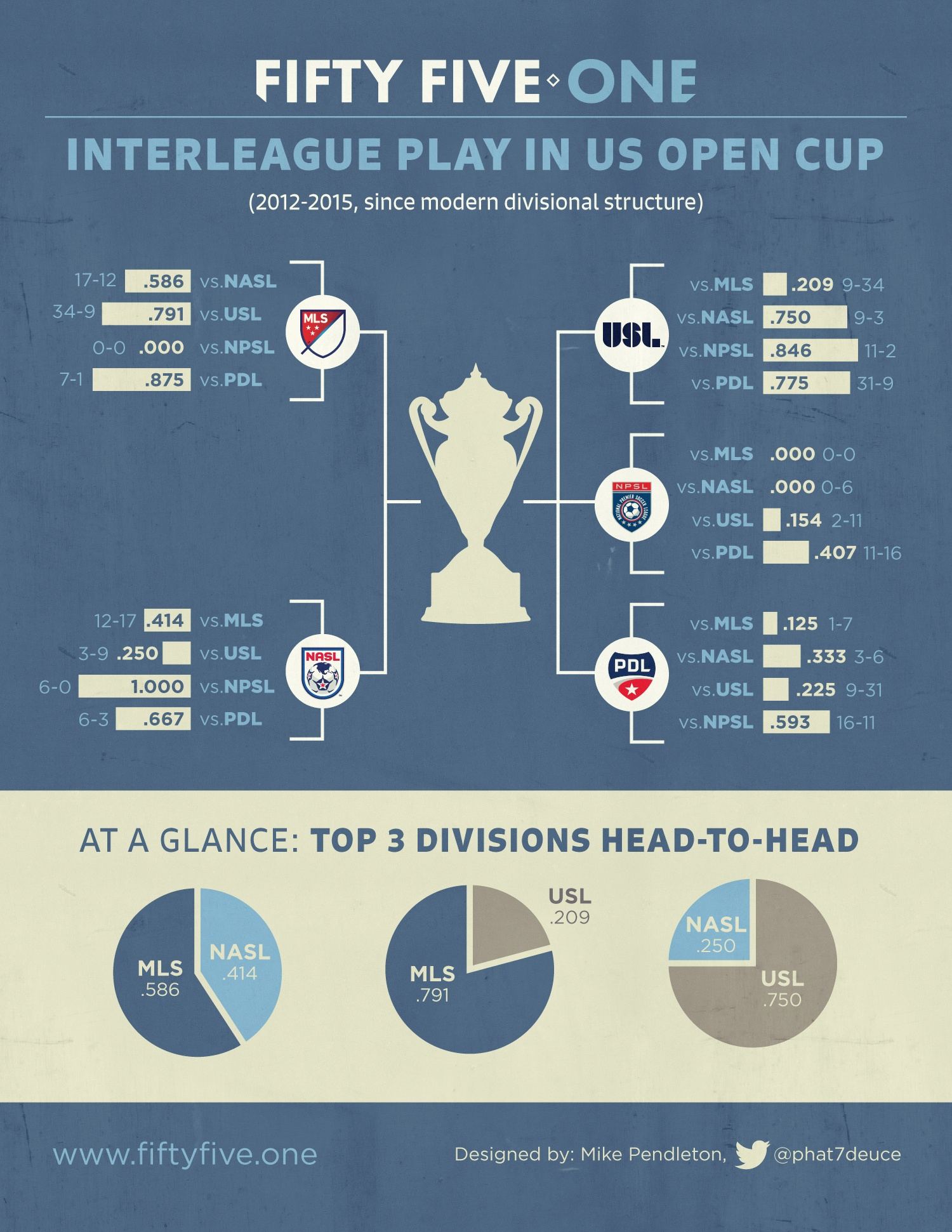 Infographic: Interleague Play in US Open Cup