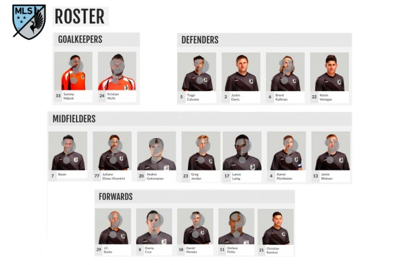 Minnesota United MLS Roster
