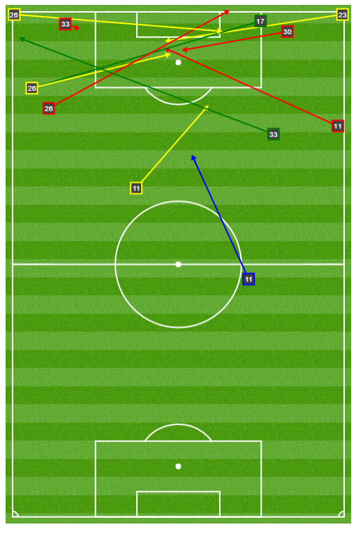 The Rowdies' offense worked through crosses against a stout Cosmos defense.