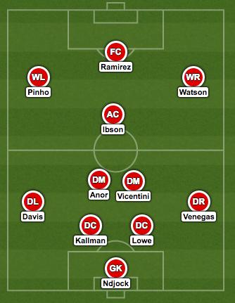 Potential lineup