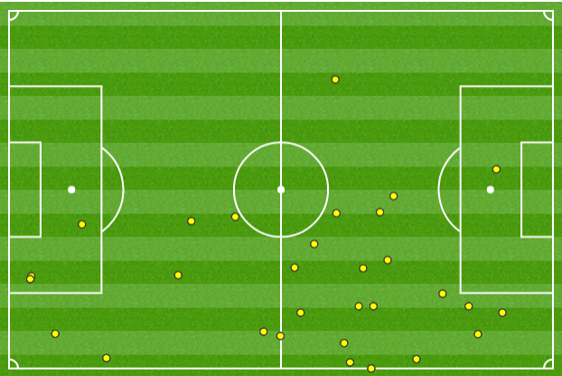 In the club's Spring match against Tampa Bay, Watson took his touches throughout the entire right half of the Rowdies' defense.