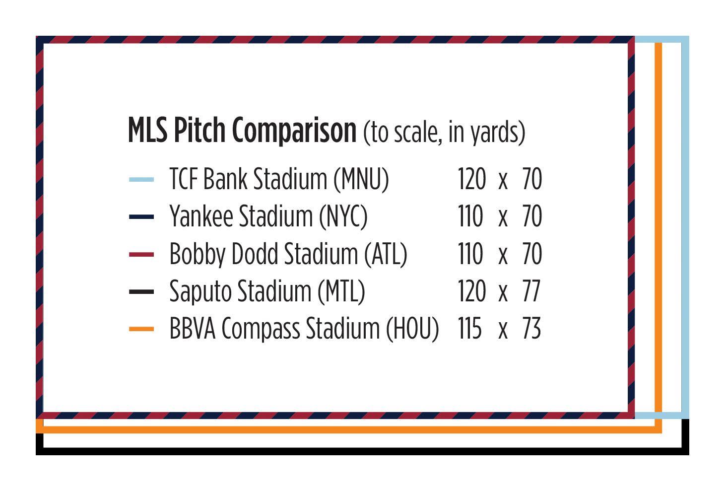 Home-Field Advantage? Adapting to TCF Bank Stadium's Pitch