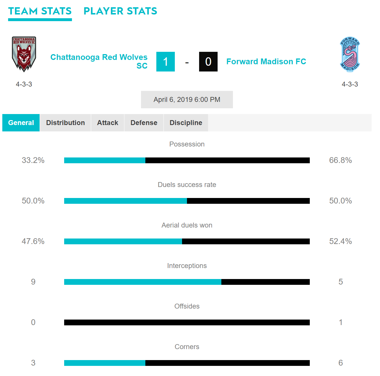 Team stats for Chattanooga Red Wolves SC and Forward Madison FC